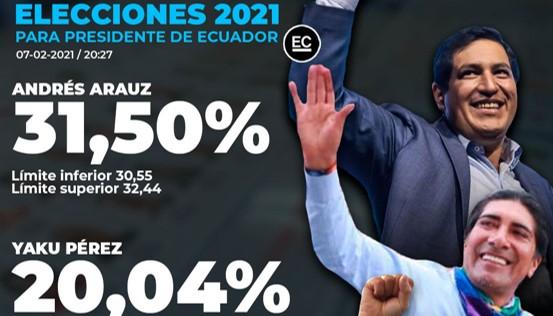 שני מועמדי השמאל יתמודדו בסיבוב השני בבחירות לנשיאות אקוודור