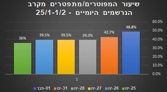 במחצית הראשונה של ינואר: מספר המובטלים זינק מתחילת הסגר השלישי ב-16.7%