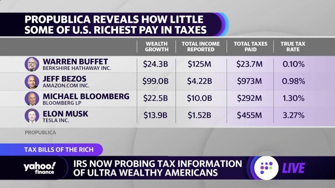 בין הסכמי מס בינלאומיים למיסוי בעלי ההון: גם בקורונה העשירים התעשרו יותר